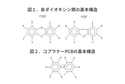 図1.各ダイオキシン類の基本構造 図2.コプラナーPCBの基本構造